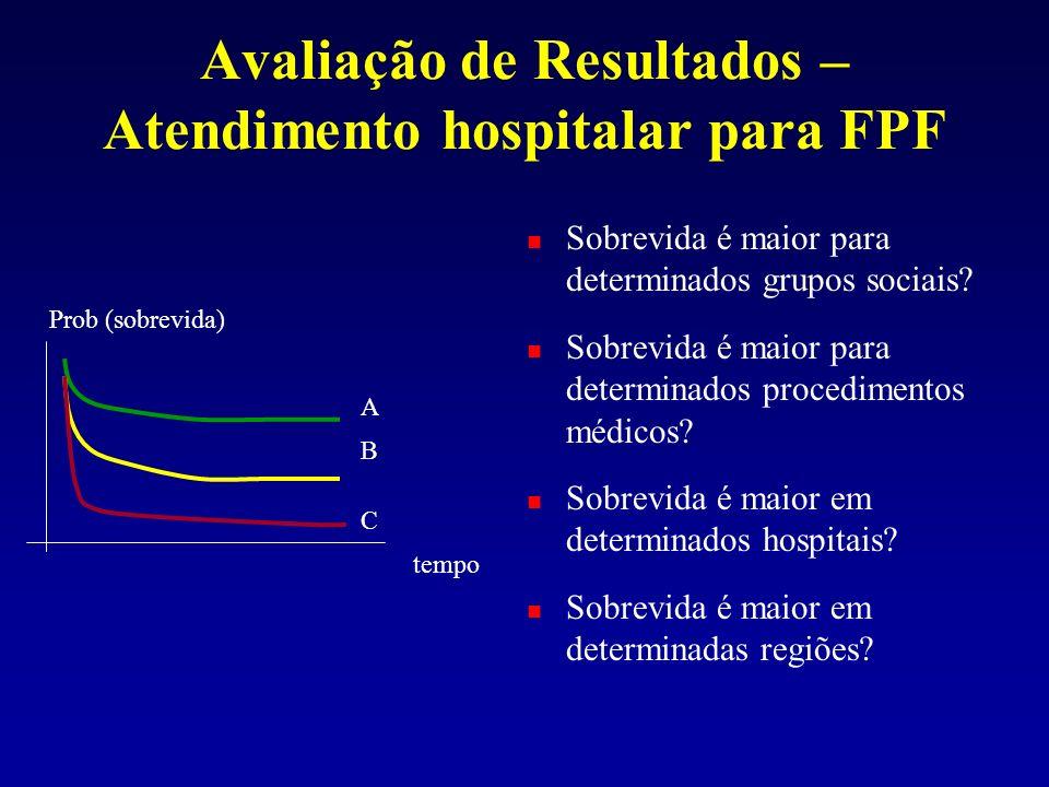 Avaliação de Resultados – Atendimento hospitalar para FPF Prob (sobrevida) tempo A B C Sobrevida é maior para determinados grupos sociais? Sobrevida é