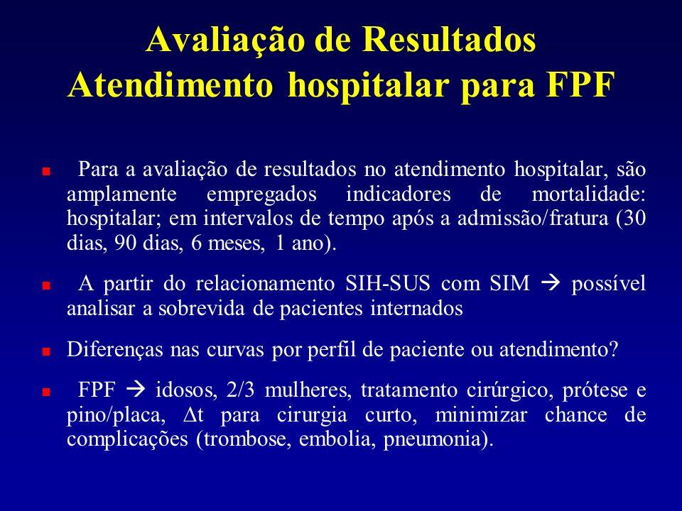 Ajustado por idade Sobrevida em 1 ano internações FPF – município RJ 1 1998: Cirúrgico e não- cirúrgico 2 1995: Cirúrgico 3 2002: Fluxo de pacientes, re-internações e re-fraturas - FPF