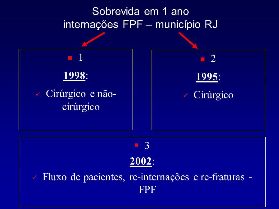 Ajustado por idade Sobrevida em 1 ano cirurgias FPF – município RJ – 1995 e 1998 PINC – Vidal EIO, Pinheiro RS, Coeli CM, Camargo Jr KR Metodologia: SIH-SUS – 1995 606 internações CID 0820 – FCF Idosos – 60 anos Cirurgias – prótese e redução cirúrgica Reclink SIM (95-96) Metodologia: SIH-SUS – 1998 828 internações CID S72 – FPF Idosos – 60 anos Cirúrgico e não-cirúrgico Reclink SIM (98-99) MSc – Vieira RA, Pinheiro RS