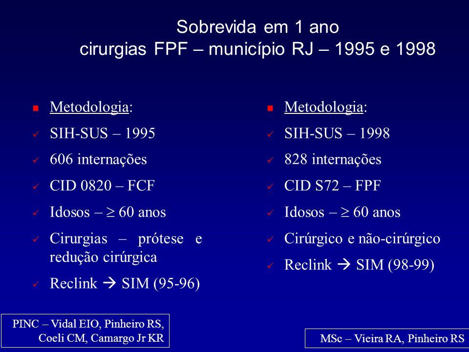 Ajustado por idade Sobrevida em 1 ano internações FPF – município RJ – 1998 MSc – Vieira RA, Pinheiro RS Sobrevida foi maior p/ mais jovens p < 0,0001 Em 1 ano 22,2% (184 óbitos) 50% destes ocorreram até dois meses após a admissão