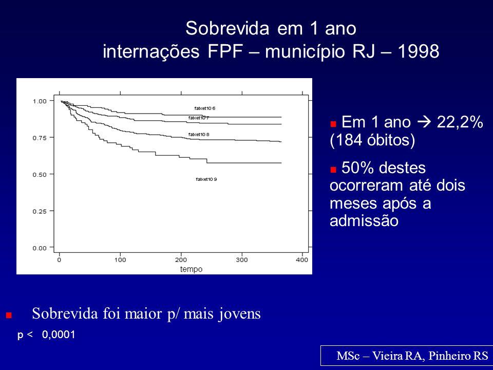 Ajustado por idade Sobrevida em 1 ano internações FPF – município RJ – 1998 MSc – Vieira RA, Pinheiro RS Sobrevida foi maior p/ mais jovens p < 0,0001