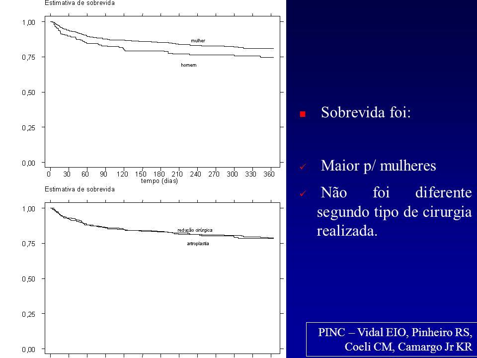 Ajustado por idade Sobrevida foi: Maior p/ mulheres Não foi diferente segundo tipo de cirurgia realizada. PINC – Vidal EIO, Pinheiro RS, Coeli CM, Cam