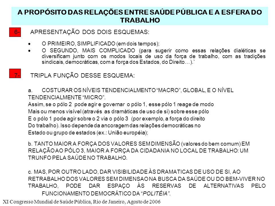 XI Congresso Mundial de Saùde Pùblica, Rio de Janeiro, Agosto de 2006 A PROPÓSITO DAS RELAÇÕES ENTRE SAÚDE PÚBLICA E A ESFERA DO TRABALHO 6-APRESENTAÇÃO DOS DOIS ESQUEMAS: O PRIMEIRO, SIMPLIFICADO (em dois tempos); O SEGUNDO, MAIS COMPLICADO (para sugerir como essas relações dialéticas se diversificam junto com os modos locais de uso da força de trabalho, com as tradições sindicais, democráticas, com a força dos Estados, do Direito…).` 7-TRIPLA FUNÇÃO DESSE ESQUEMA: a.COSTURAR OS NÍVEIS TENDENCIALMENTO MACRO, GLOBAL, E O NÍVEL TENDENCIALMENTE MICRO.