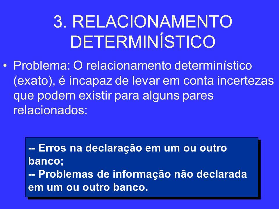 12 3. RELACIONAMENTO DETERMINÍSTICO Problema: O relacionamento determinístico (exato), é incapaz de levar em conta incertezas que podem existir para a