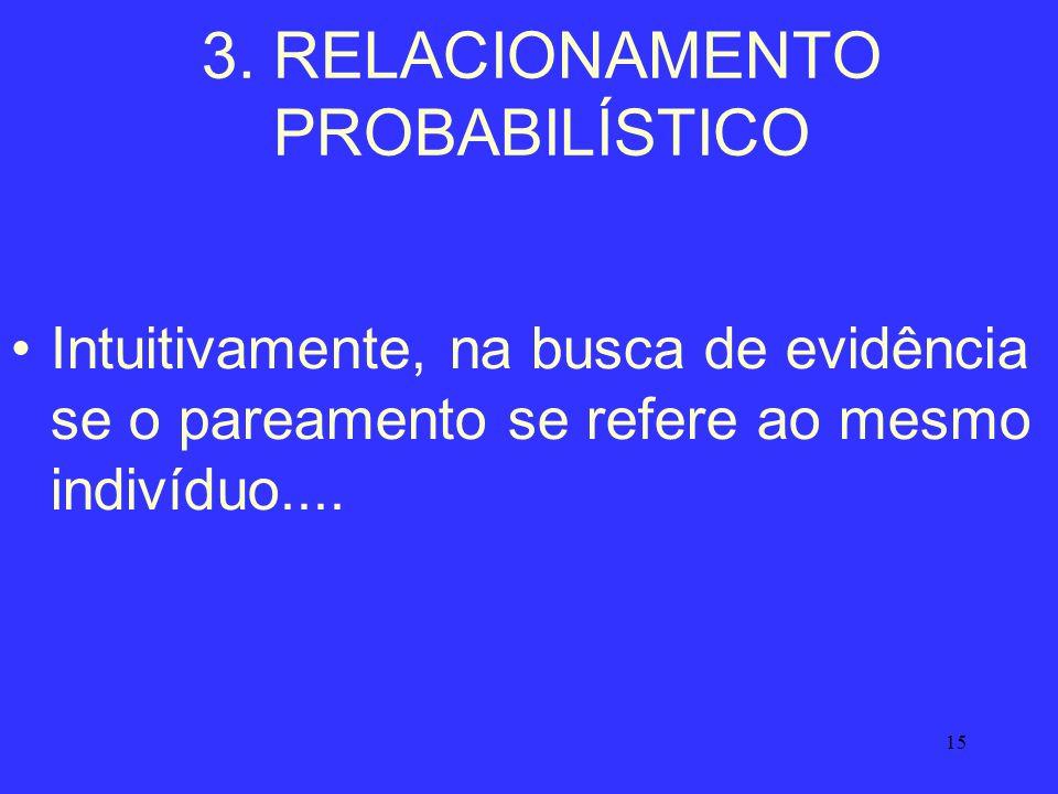 15 3. RELACIONAMENTO PROBABILÍSTICO Intuitivamente, na busca de evidência se o pareamento se refere ao mesmo indivíduo....