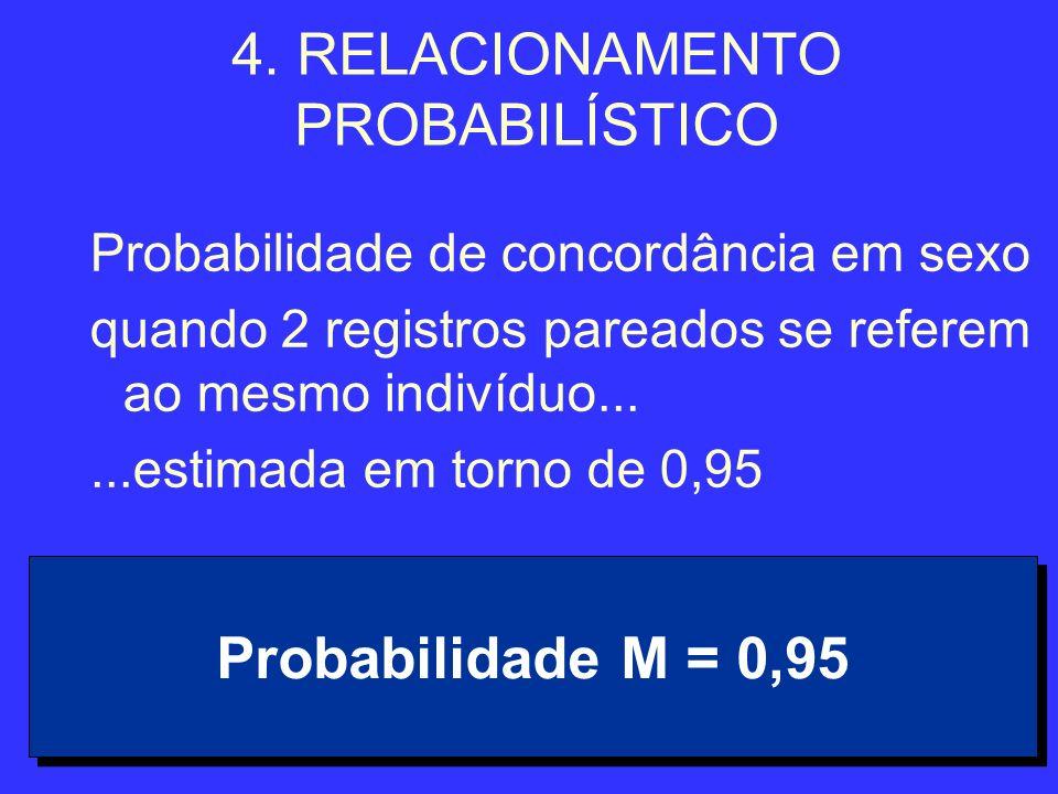 30 4. RELACIONAMENTO PROBABILÍSTICO Probabilidade de concordância em sexo quando 2 registros pareados se referem ao mesmo indivíduo......estimada em t