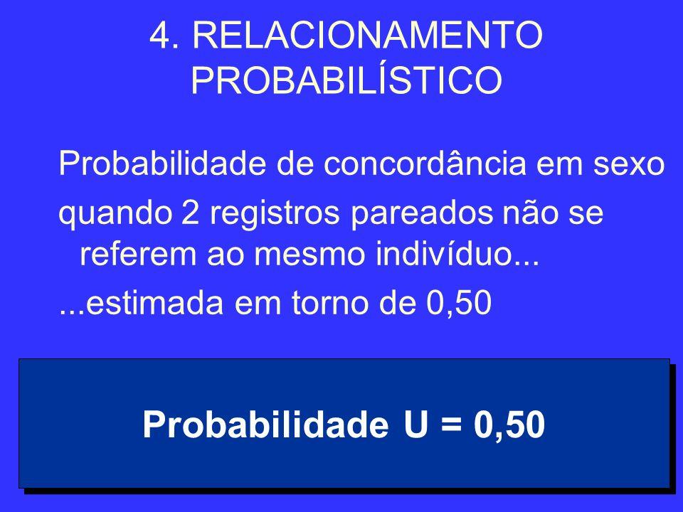 31 4. RELACIONAMENTO PROBABILÍSTICO Probabilidade de concordância em sexo quando 2 registros pareados não se referem ao mesmo indivíduo......estimada