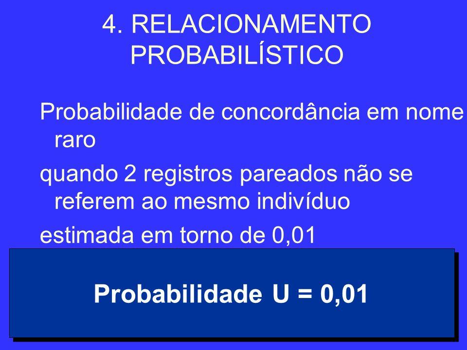 35 4. RELACIONAMENTO PROBABILÍSTICO Probabilidade de concordância em nome raro quando 2 registros pareados não se referem ao mesmo indivíduo estimada