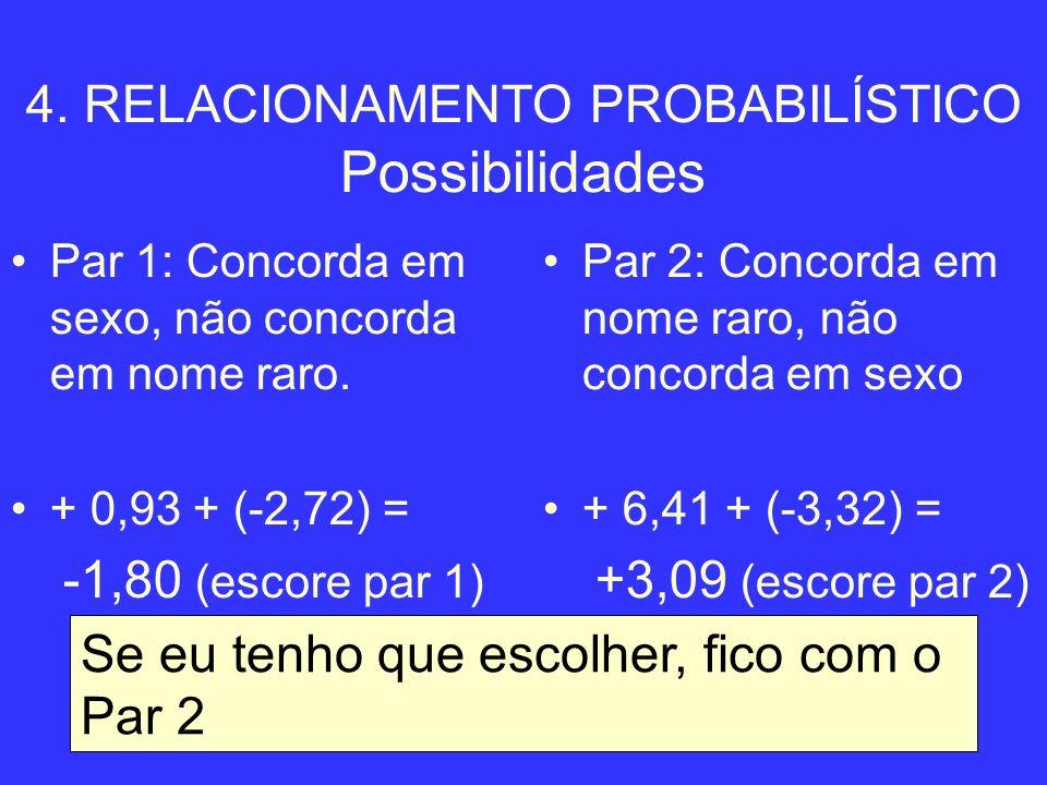 37 4. RELACIONAMENTO PROBABILÍSTICO Possibilidades Par 1: Concorda em sexo, não concorda em nome raro. + 0,93 + (-2,72) = -1,80 (escore par 1) Par 2: