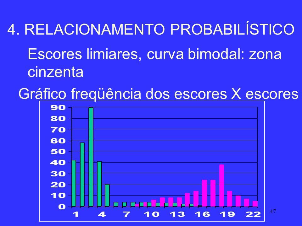 47 Escores limiares, curva bimodal: zona cinzenta Gráfico freqüência dos escores X escores 4. RELACIONAMENTO PROBABILÍSTICO