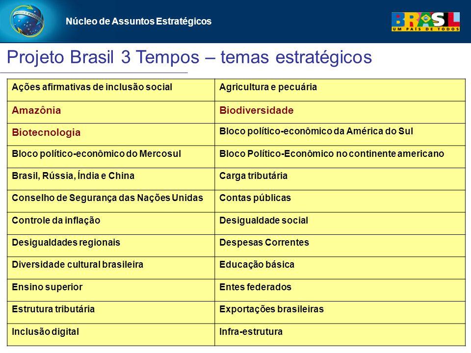 Projeto Brasil 3 Tempos – temas estratégicos Núcleo de Assuntos Estratégicos Ações afirmativas de inclusão socialAgricultura e pecuária AmazôniaBiodiv