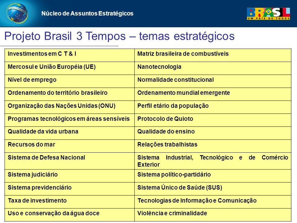 Núcleo de Assuntos Estratégicos Projeto Brasil 3 Tempos – temas estratégicos Núcleo de Assuntos Estratégicos Investimentos em C T & IMatriz brasileira