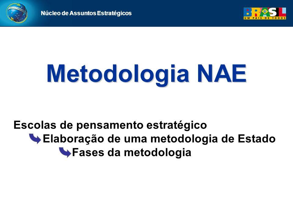 Núcleo de Assuntos Estratégicos Metodologia NAE Núcleo de Assuntos Estratégicos Escolas de pensamento estratégico Elaboração de uma metodologia de Estado Fases da metodologia