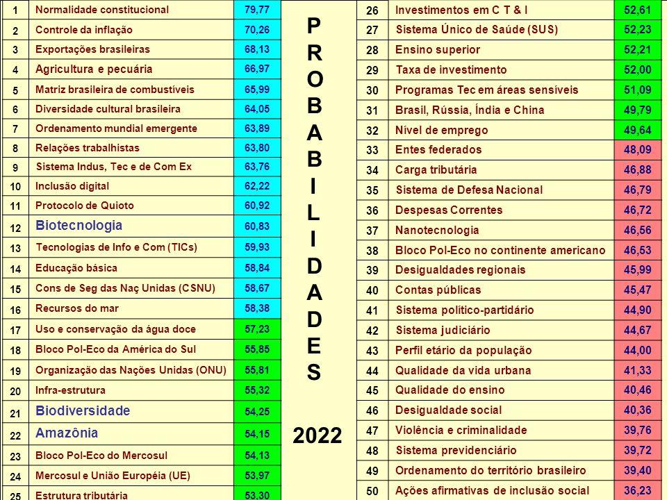 Núcleo de Assuntos Estratégicos PROBABILIDADESPROBABILIDADES 2022 1 Normalidade constitucional79,77 2 Controle da inflação70,26 3 Exportações brasilei