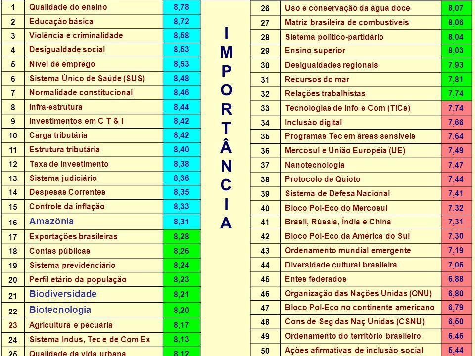 Núcleo de Assuntos Estratégicos IMPORTÂNCIAIMPORTÂNCIA 1 Qualidade do ensino8,78 2 Educação básica8,72 3 Violência e criminalidade8,58 4 Desigualdade social8,53 5 Nível de emprego8,53 6 Sistema Único de Saúde (SUS)8,48 7 Normalidade constitucional8,46 8 Infra-estrutura8,44 9 Investimentos em C T & I8,42 10 Carga tributária8,42 11 Estrutura tributária8,40 12 Taxa de investimento8,38 13 Sistema judiciário8,36 14 Despesas Correntes8,35 15 Controle da inflação8,33 16 Amazônia 8,31 17 Exportações brasileiras8,28 18 Contas públicas8,26 19 Sistema previdenciário8,24 20 Perfil etário da população8,23 21 Biodiversidade 8,21 22 Biotecnologia 8,20 23 Agricultura e pecuária8,17 24 Sistema Indus, Tec e de Com Ex8,13 25 Qualidade da vida urbana8,12 26 Uso e conservação da água doce8,07 27 Matriz brasileira de combustíveis8,06 28 Sistema político-partidário8,04 29 Ensino superior8,03 30 Desigualdades regionais7,93 31 Recursos do mar7,81 32 Relações trabalhistas7,74 33 Tecnologias de Info e Com (TICs)7,74 34 Inclusão digital7,66 35 Programas Tec em áreas sensíveis7,64 36 Mercosul e União Européia (UE)7,49 37 Nanotecnologia7,47 38 Protocolo de Quioto7,44 39 Sistema de Defesa Nacional7,41 40 Bloco Pol-Eco do Mercosul7,32 41 Brasil, Rússia, Índia e China7,31 42 Bloco Pol-Eco da América do Sul7,30 43 Ordenamento mundial emergente7,19 44 Diversidade cultural brasileira7,06 45 Entes federados6,88 46 Organização das Nações Unidas (ONU)6,80 47 Bloco Pol-Eco no continente americano6,79 48 Cons de Seg das Naç Unidas (CSNU)6,50 49 Ordenamento do território brasileiro6,46 50 Ações afirmativas de inclusão social5,44