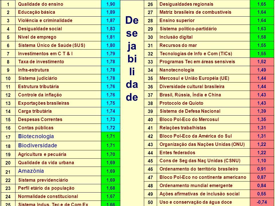 Núcleo de Assuntos Estratégicos De se ja bi li da de 26 Desigualdades regionais1,65 27 Matriz brasileira de combustíveis1,64 28 Ensino superior1,64 29