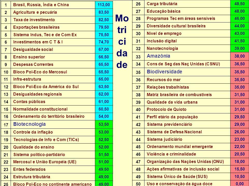 Núcleo de Assuntos Estratégicos Mo tri ci da de 26 Carga tributária48,50 27 Educação básica48,00 28 Programas Tec em áreas sensíveis46,00 29 Diversidade cultural brasileira44,00 30 Nível de emprego43,00 31 Inclusão digital41,50 32 Nanotecnologia39,00 33 Amazônia 38,00 34 Cons de Seg das Naç Unidas (CSNU)36,50 35 Biodiversidade 35,50 36 Recursos do mar35,50 37 Relações trabalhistas35,00 38 Matriz brasileira de combustíveis31,50 39 Qualidade da vida urbana31,00 40 Protocolo de Quioto31,00 41 Perfil etário da população29,50 42 Sistema previdenciário29,00 43 Sistema de Defesa Nacional26,00 44 Sistema judiciário23,00 45 Ordenamento mundial emergente22,00 46 Violência e criminalidade20,50 47 Organização das Nações Unidas (ONU)18,00 48 Ações afirmativas de inclusão social15,50 49 Sistema Único de Saúde (SUS)10,50 50 Uso e conservação da água doce0,00 1Brasil, Rússia, Índia e China113,00 2Agricultura e pecuária83,50 3Taxa de investimento82,50 4Exportações brasileiras79,50 5Sistema Indus, Tec e de Com Ex75,50 6Investimentos em C T & I74,70 7Desigualdade social67,00 8Ensino superior66,50 9Despesas Correntes65,50 10Bloco Pol-Eco do Mercosul65,50 11Infra-estrutura65,00 12Bloco Pol-Eco da América do Sul63,50 13Desigualdades regionais62,00 14Contas públicas61,00 15Normalidade constitucional60,50 16Ordenamento do território brasileiro54,00 17 Biotecnologia 53,50 18Controle da inflação53,00 19Tecnologias de Info e Com (TICs)52,50 20Qualidade do ensino52,00 21Sistema político-partidário51,50 22Mercosul e União Européia (UE)51,00 23Entes federados49,50 24Estrutura tributária49,00 25Bloco Pol-Eco no continente americano49,00