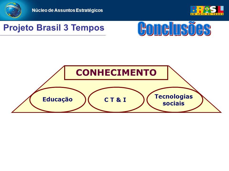 Núcleo de Assuntos Estratégicos CONHECIMENTO Projeto Brasil 3 Tempos Núcleo de Assuntos Estratégicos Educação Tecnologias sociais C T & I