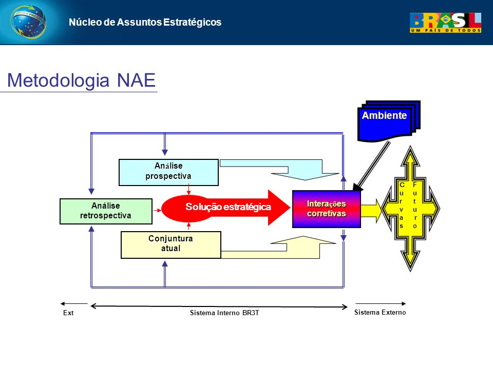 Núcleo de Assuntos Estratégicos Metodologia NAE An á lise prospectiva Ambiente Conjunturaatual C F u r t v u a r s o Intera çõ es corretivas Análise retrospectiva Ext Sistema Externo Solução estratégica Sistema Interno BR3T Núcleo de Assuntos Estratégicos