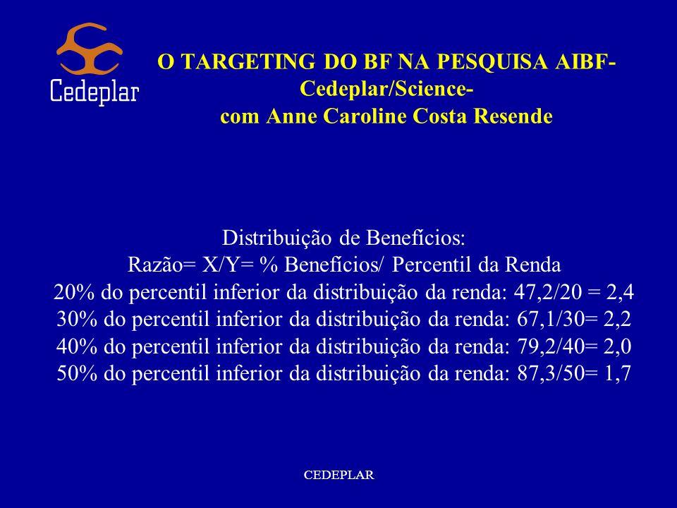 CEDEPLAR O TARGETING DO BF NA PESQUISA AIBF- Cedeplar/Science- com Anne Caroline Costa Resende Distribuição de Benefícios: Razão= X/Y= % Benefícios/ P