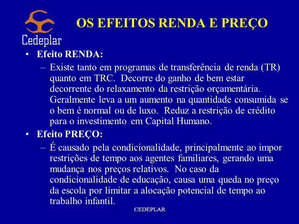 CEDEPLAR OS EFEITOS RENDA E PREÇO Efeito RENDA: –Existe tanto em programas de transferência de renda (TR) quanto em TRC. Decorre do ganho de bem estar