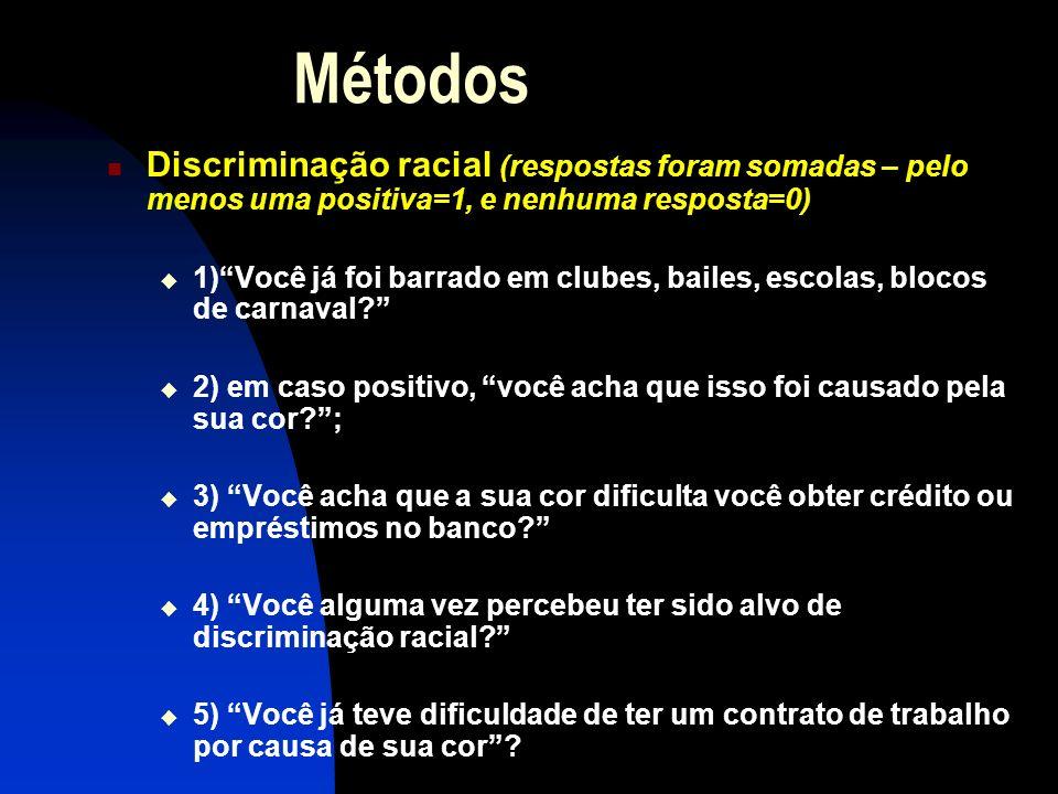 Métodos Discriminação racial (respostas foram somadas – pelo menos uma positiva=1, e nenhuma resposta=0) 1)Você já foi barrado em clubes, bailes, esco