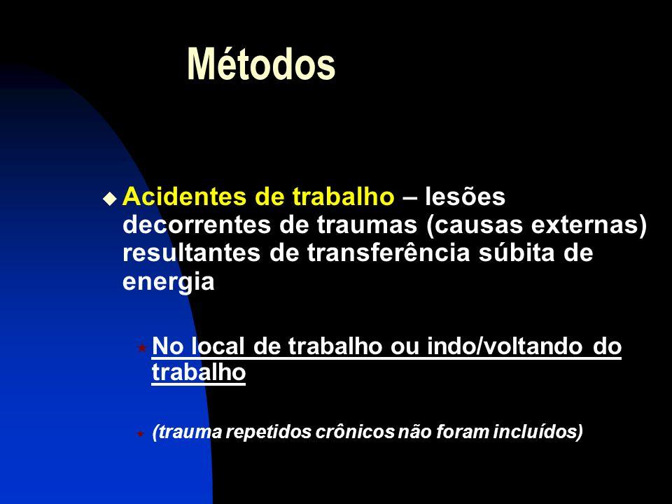 Métodos Acidentes de trabalho – lesões decorrentes de traumas (causas externas) resultantes de transferência súbita de energia No local de trabalho ou