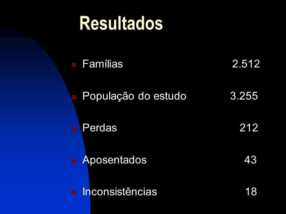 Resultados Famílias 2.512 População do estudo 3.255 Perdas 212 Aposentados 43 Inconsistências 18