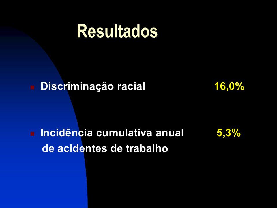 Resultados Discriminação racial 16,0% Incidência cumulativa anual 5,3% de acidentes de trabalho