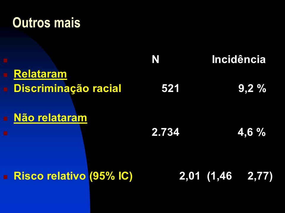 Outros mais N Incidência Relataram Discriminação racial 521 9,2 % Não relataram 2.734 4,6 % Risco relativo (95% IC) 2,01 (1,46 2,77)