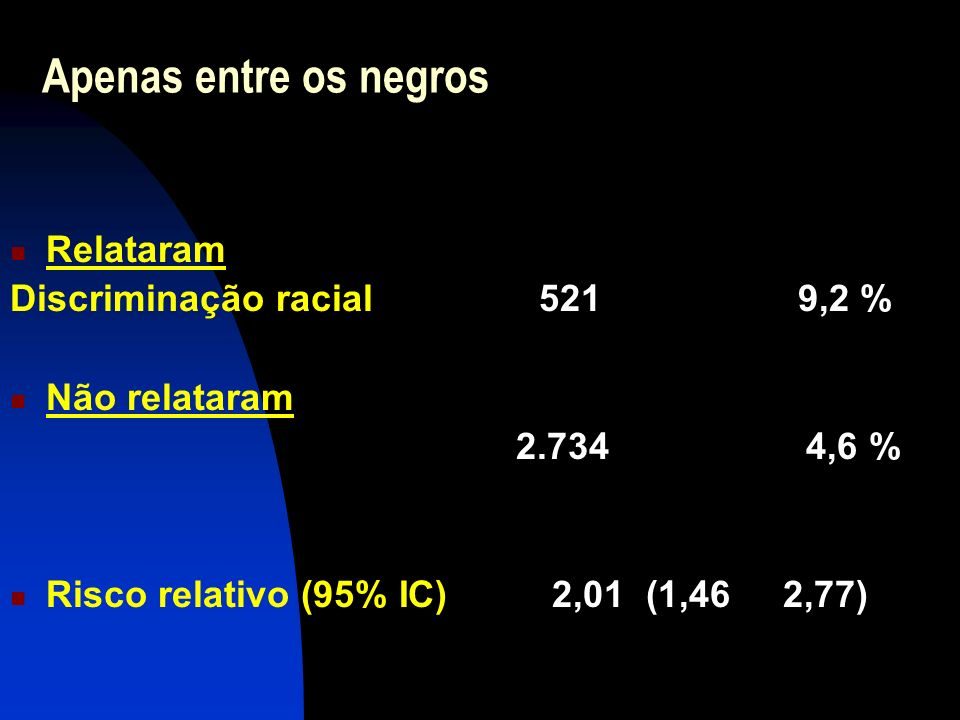 Apenas entre os negros Relataram Discriminação racial 521 9,2 % Não relataram 2.734 4,6 % Risco relativo (95% IC) 2,01 (1,46 2,77)