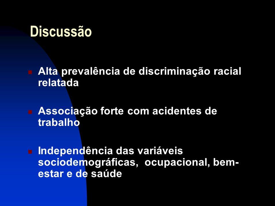 Discussão Alta prevalência de discriminação racial relatada Associação forte com acidentes de trabalho Independência das variáveis sociodemográficas,