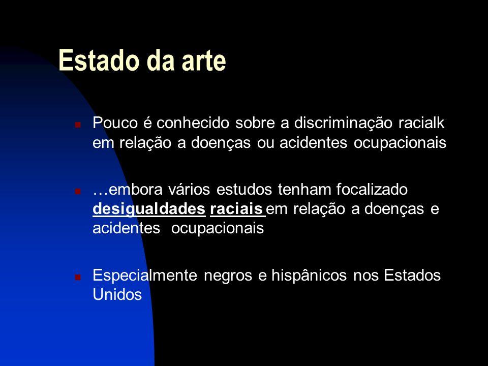 Estado da arte Os achados principais indicam: Negros têm maior risco de morer por acidentes de trabalho do que os brancos (Loomis & Richardson, 1998; Stout et al, 1996) Acidentes incapacitantes não-fataise dias perdidos de trabalho são mais comuns em negros em comparação com os brancos (Johnson & Ondrich, 1990) Outros autores não encontraram associação (French & Zarkin, 1990; Anderson et al., 1991)
