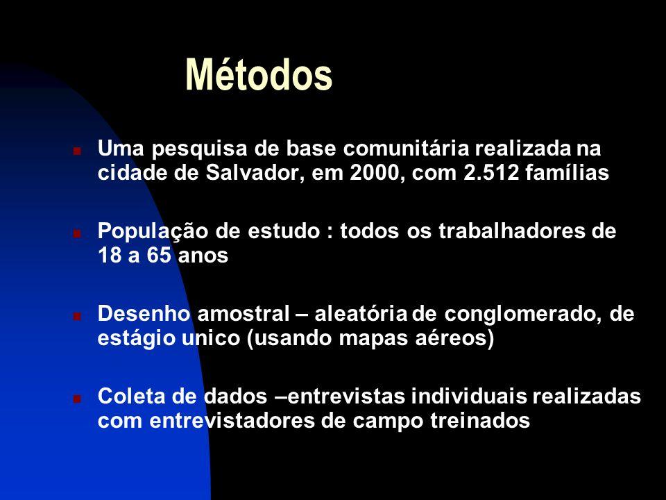 Métodos Uma pesquisa de base comunitária realizada na cidade de Salvador, em 2000, com 2.512 famílias População de estudo : todos os trabalhadores de