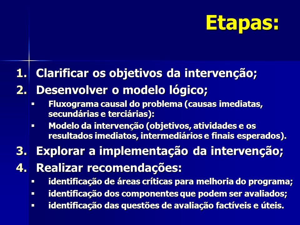 Etapas: 1.Clarificar os objetivos da intervenção; 2.Desenvolver o modelo lógico; Fluxograma causal do problema (causas imediatas, secundárias e terciárias): Fluxograma causal do problema (causas imediatas, secundárias e terciárias): Modelo da intervenção (objetivos, atividades e os resultados imediatos, intermediários e finais esperados).