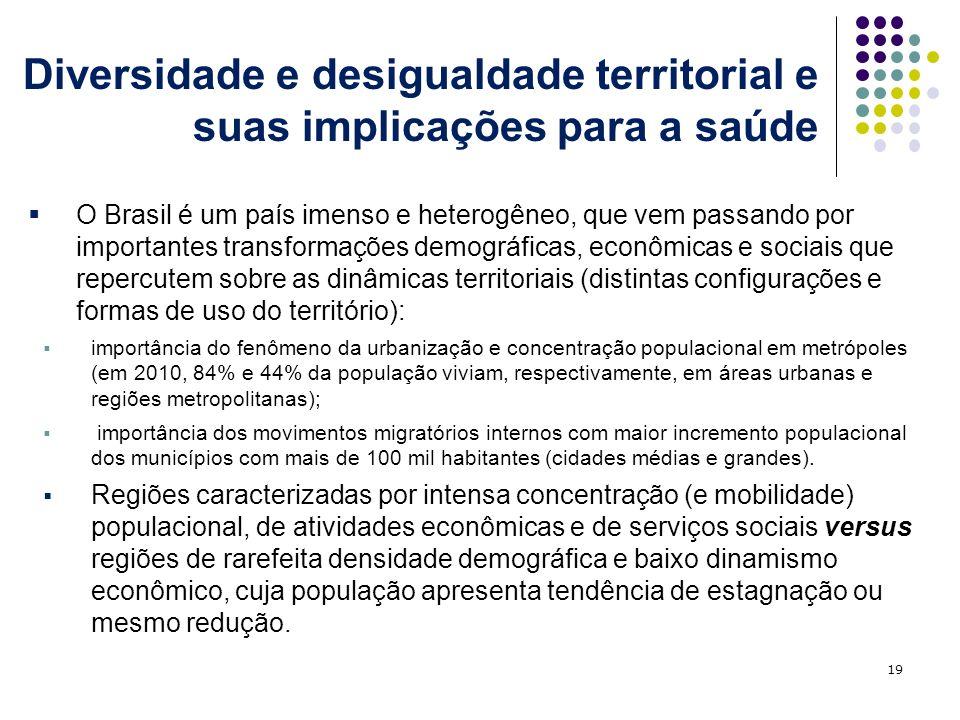 Diversidade e desigualdade territorial e suas implicações para a saúde 19 O Brasil é um país imenso e heterogêneo, que vem passando por importantes transformações demográficas, econômicas e sociais que repercutem sobre as dinâmicas territoriais (distintas configurações e formas de uso do território): importância do fenômeno da urbanização e concentração populacional em metrópoles (em 2010, 84% e 44% da população viviam, respectivamente, em áreas urbanas e regiões metropolitanas); importância dos movimentos migratórios internos com maior incremento populacional dos municípios com mais de 100 mil habitantes (cidades médias e grandes).