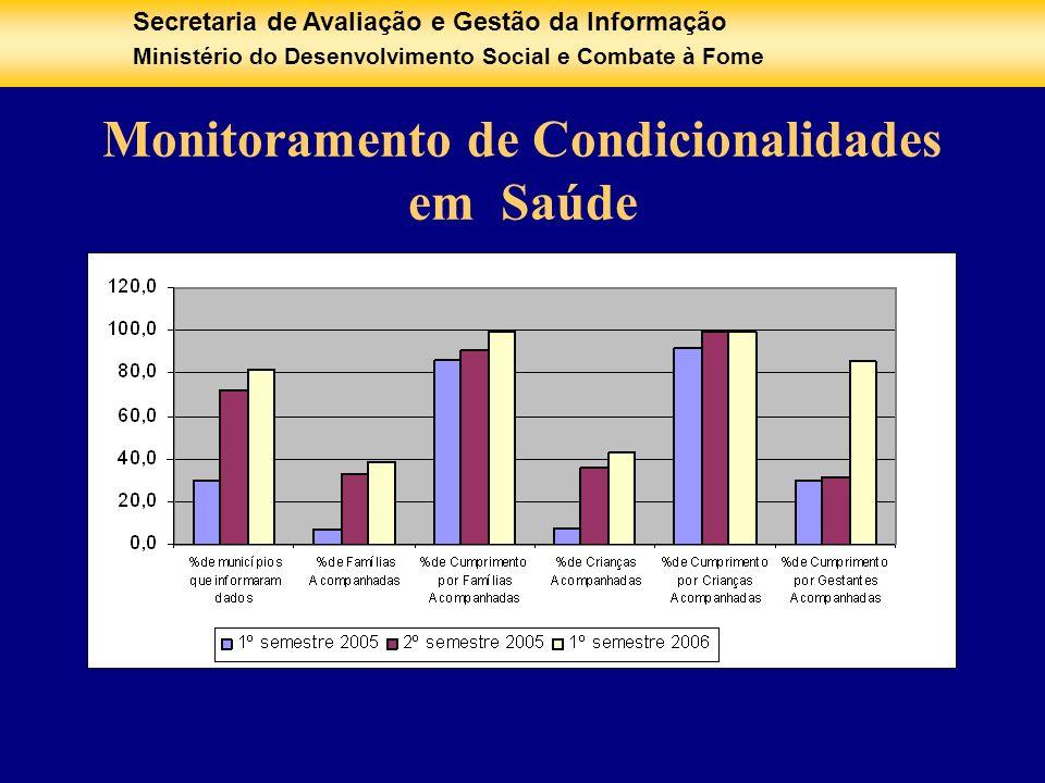 Secretaria de Avaliação e Gestão da Informação Ministério do Desenvolvimento Social e Combate à Fome Monitoramento de Condicionalidades em Saúde