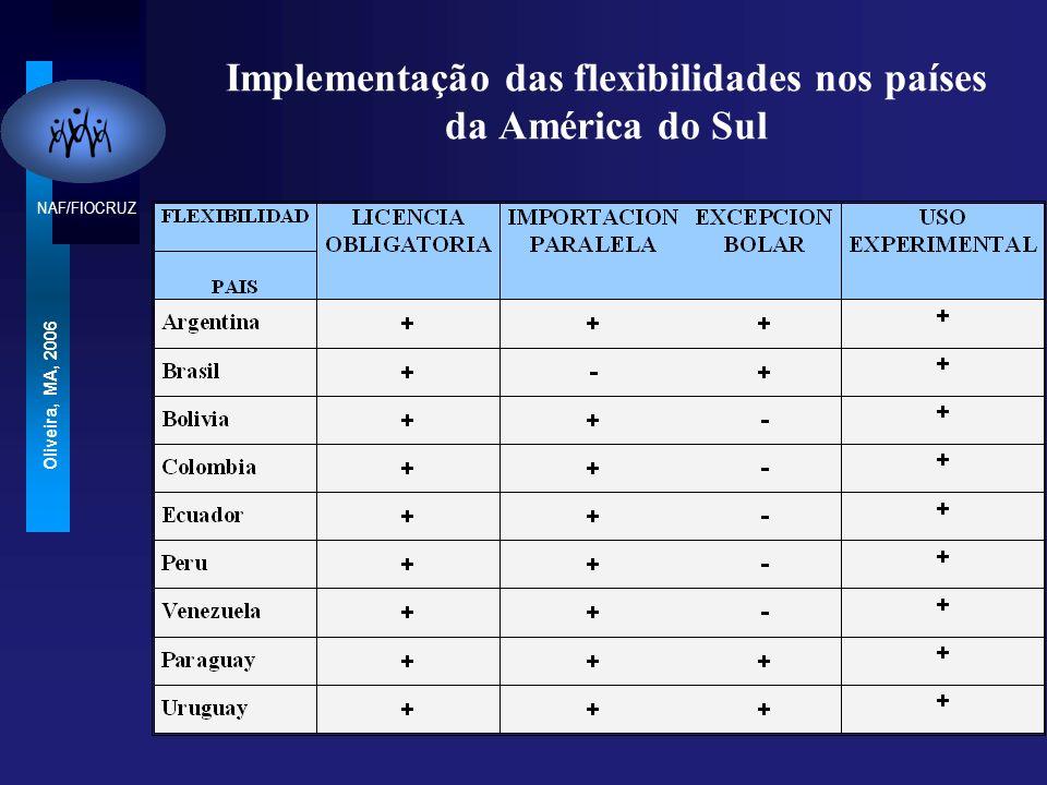 NAF/FIOCRUZ Oliveira, MA, 2006 Implementação das flexibilidades nos países da América do Sul