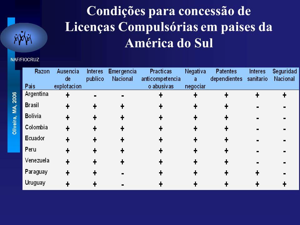 NAF/FIOCRUZ Oliveira, MA, 2006 Condições para concessão de Licenças Compulsórias em paises da América do Sul