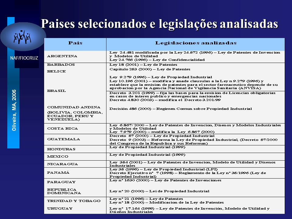 NAF/FIOCRUZ Oliveira, MA, 2006 Paises selecionados e legislações analisadas