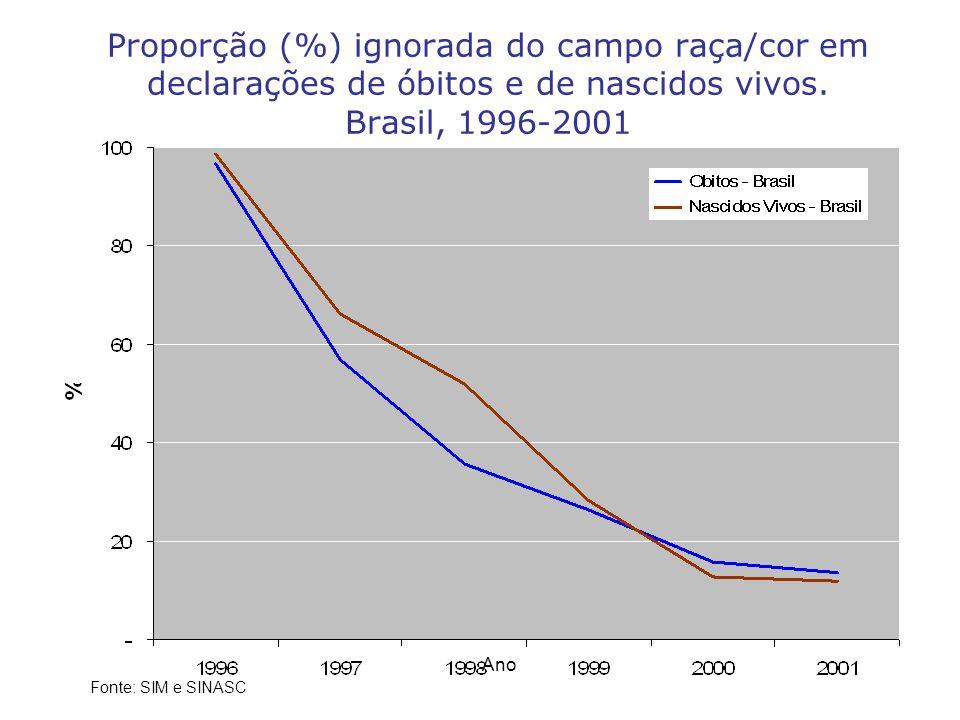 Proporção (%) ignorada do campo raça/cor em declarações de óbitos e de nascidos vivos. Brasil, 1996-2001 Fonte: SIM e SINASC Ano