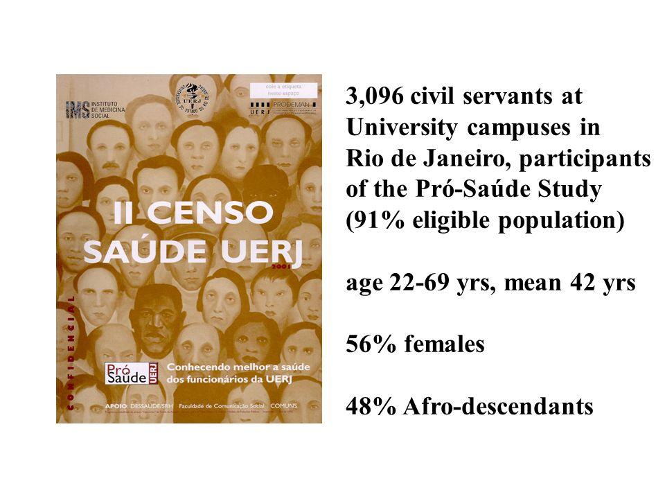 Faerstein et al, Recife 2004 Características socioeconômicas TARDIAS (%) segundo raça.