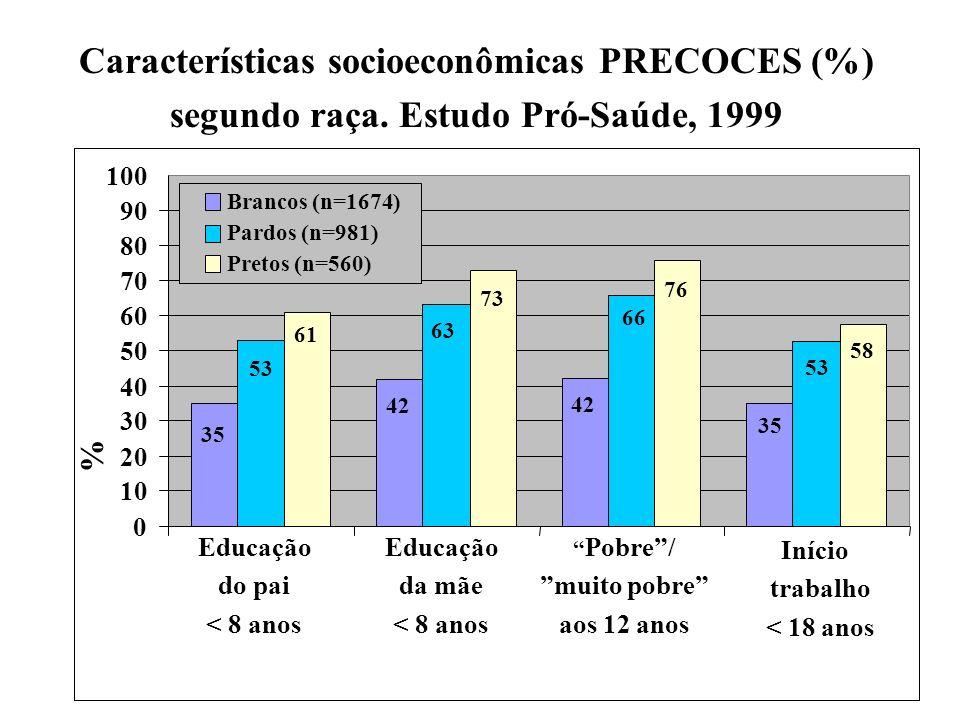 Faerstein et al, Recife 2004 35 42 35 53 66 63 53 58 76 73 61 0 10 20 30 40 50 60 70 80 90 100 Educação do pai < 8 anos Educação da mãe < 8 anos Pobre