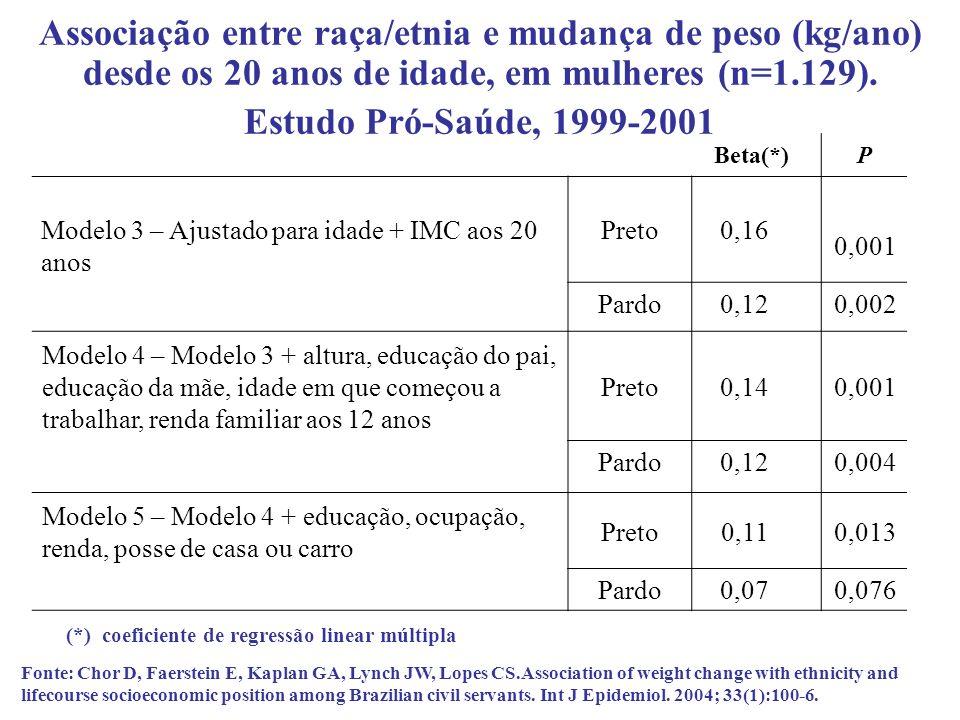 Beta(*)P Modelo 3 – Ajustado para idade + IMC aos 20 anos Preto0,16 0,001 Pardo0,120,002 Modelo 4 – Modelo 3 + altura, educação do pai, educação da mã