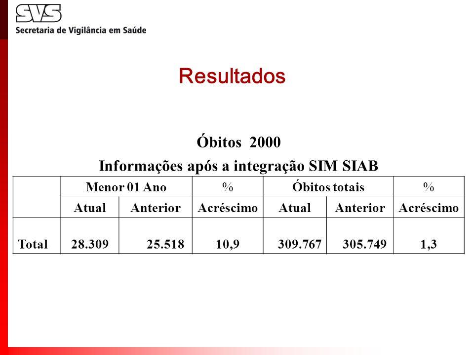 Resultados Óbitos 2000 Informações após a integração SIM SIAB Menor 01 Ano%Óbitos totais% AtualAnteriorAcréscimoAtualAnteriorAcréscimo Total 28.309 25
