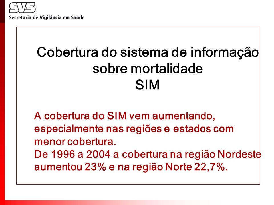 Cobertura do sistema de informação sobre mortalidade SIM A cobertura do SIM vem aumentando, especialmente nas regiões e estados com menor cobertura. D