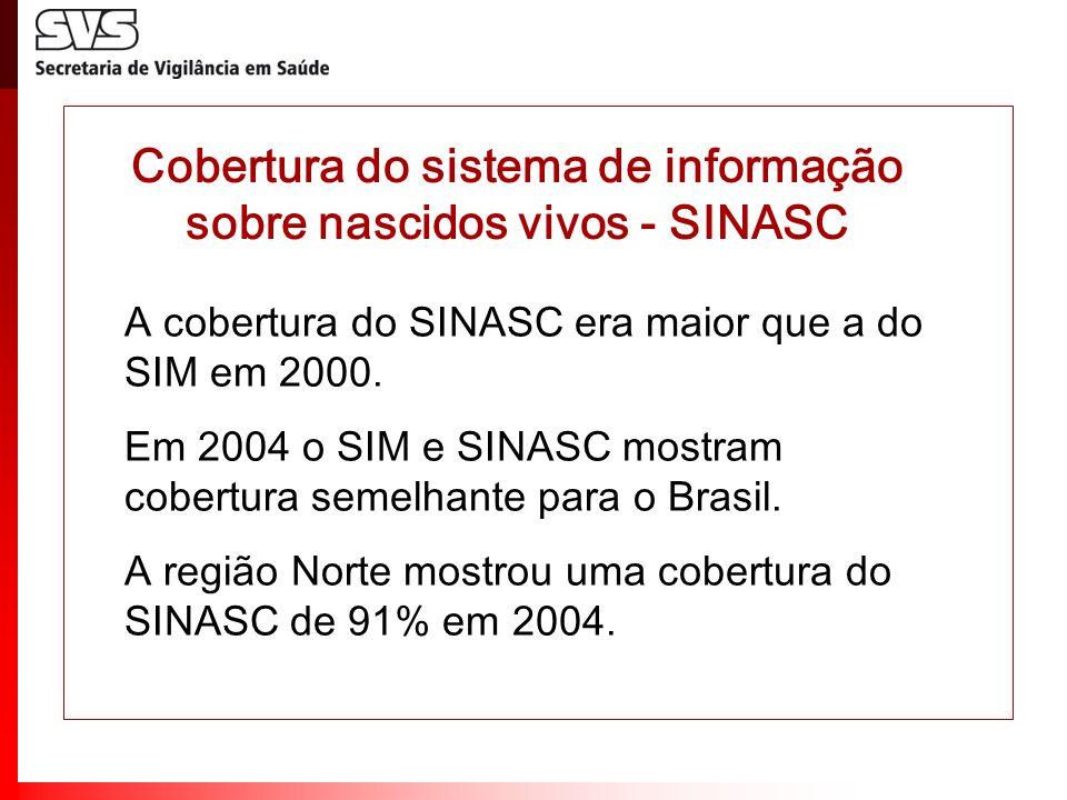Cobertura do sistema de informação sobre nascidos vivos - SINASC A cobertura do SINASC era maior que a do SIM em 2000. Em 2004 o SIM e SINASC mostram