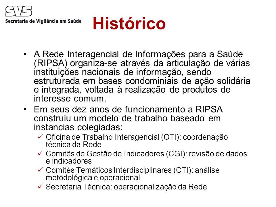 Histórico A Rede Interagencial de Informações para a Saúde (RIPSA) organiza-se através da articulação de várias instituições nacionais de informação,