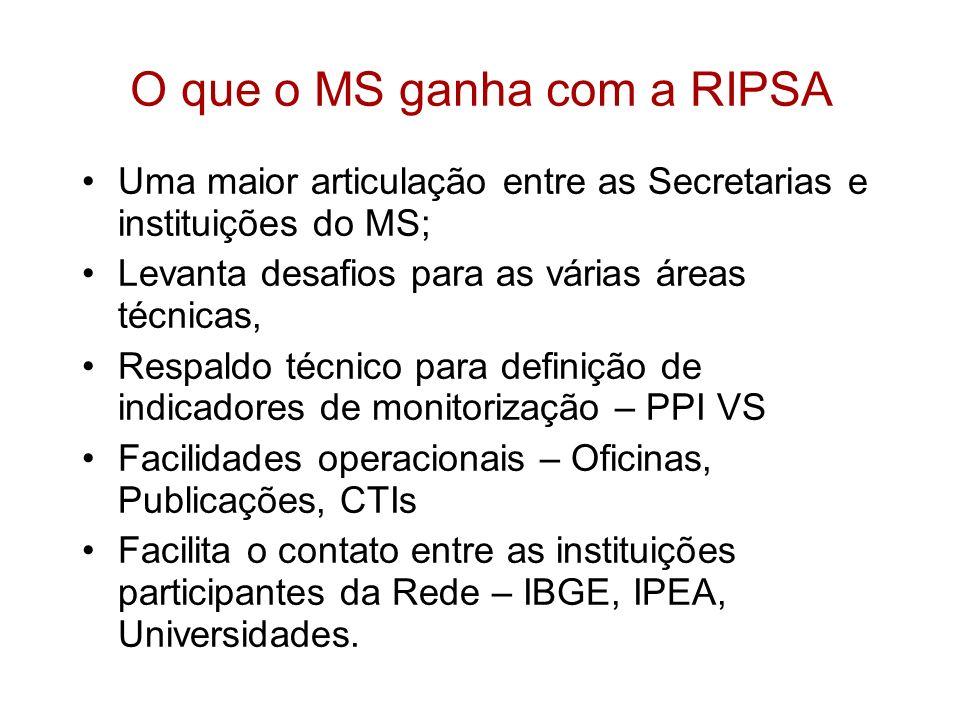 O que o MS ganha com a RIPSA Uma maior articulação entre as Secretarias e instituições do MS; Levanta desafios para as várias áreas técnicas, Respaldo