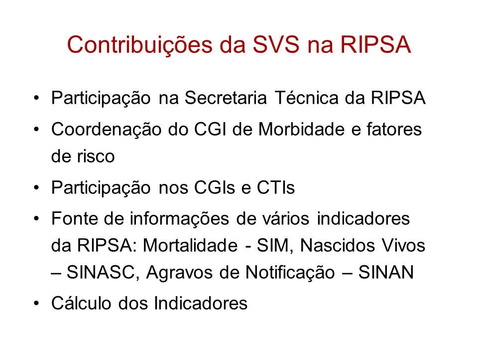 Contribuições da SVS na RIPSA Participação na Secretaria Técnica da RIPSA Coordenação do CGI de Morbidade e fatores de risco Participação nos CGIs e C